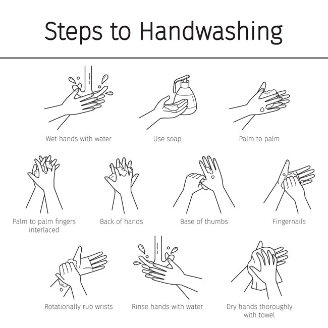 steps to handwashing 1.wet hands with water 2.use soap 3.palm to palm 4.palm to palm fingers interlaced 5.back of hands 6.base of thumbs 7.fingernails 8.rotaionally rub wrists 9.rinse hands with water 10.dry hands thoroughly with towel